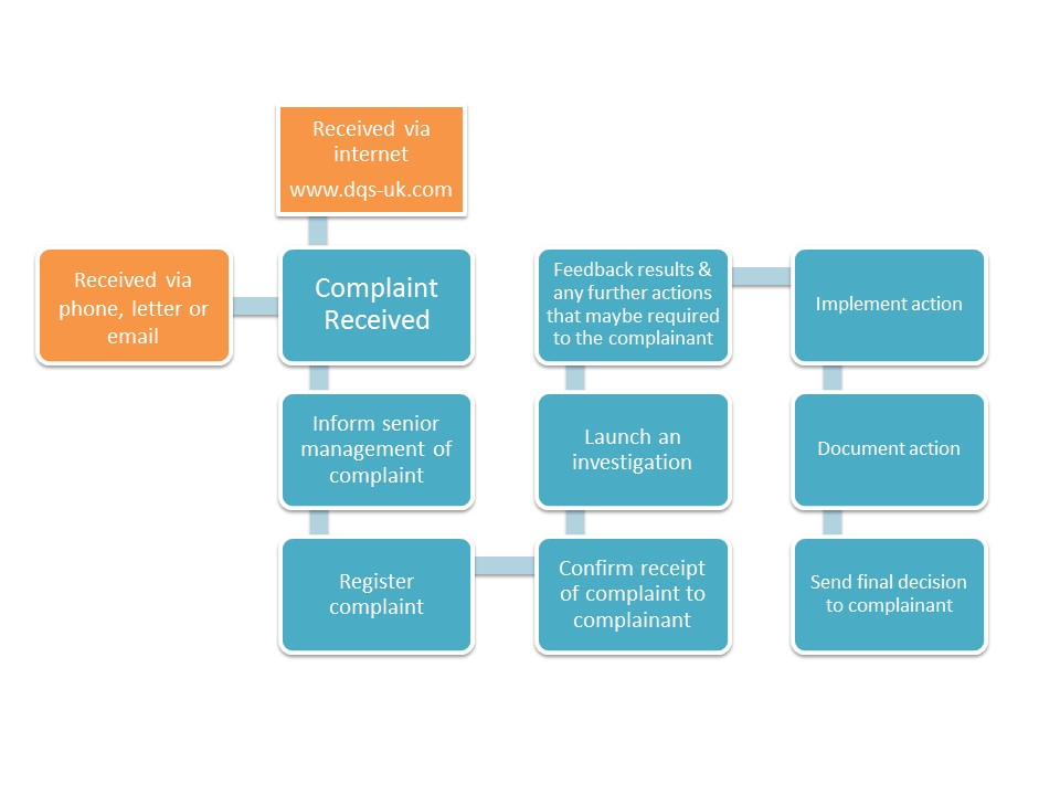 DQS_UK_Complaint Procedure
